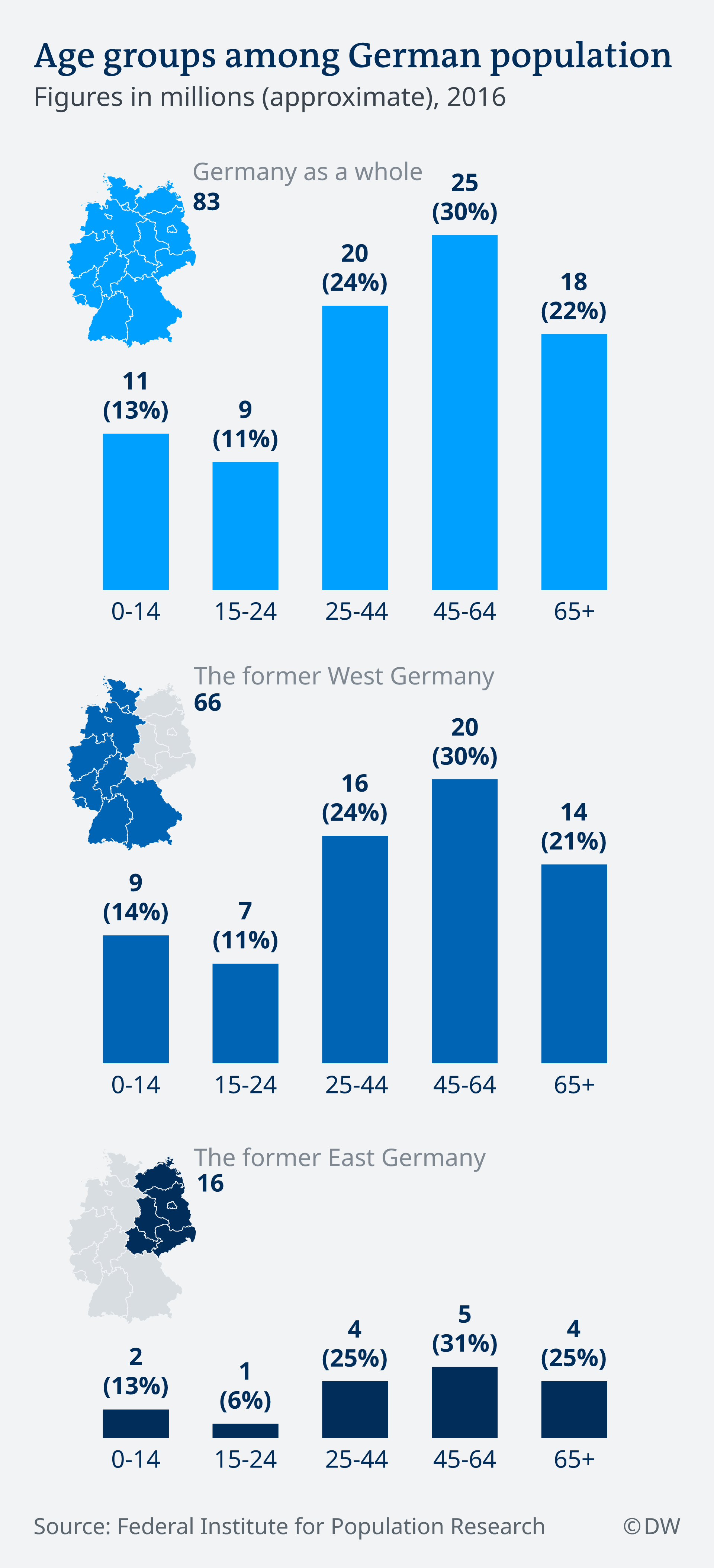 Age groups in the German population